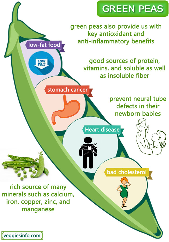Nutrition & Health Benefits Of Green Peas Consumption