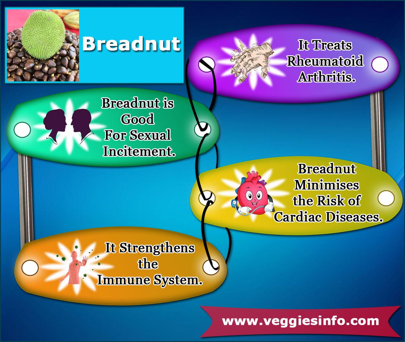Breadnut unknown Nutritional Value