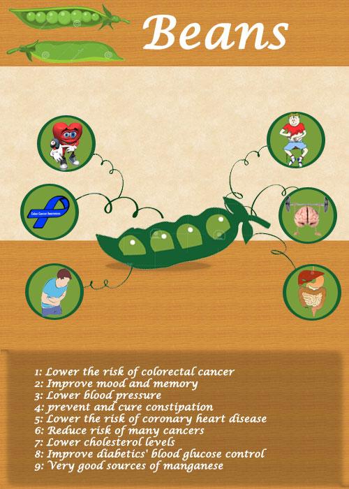Beans Health Benifits
