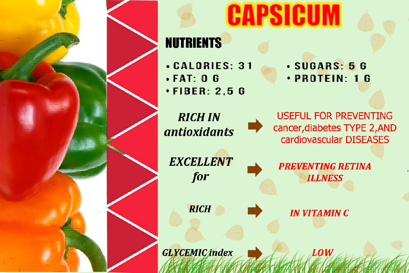 Capsicum-Nutrirent Values
